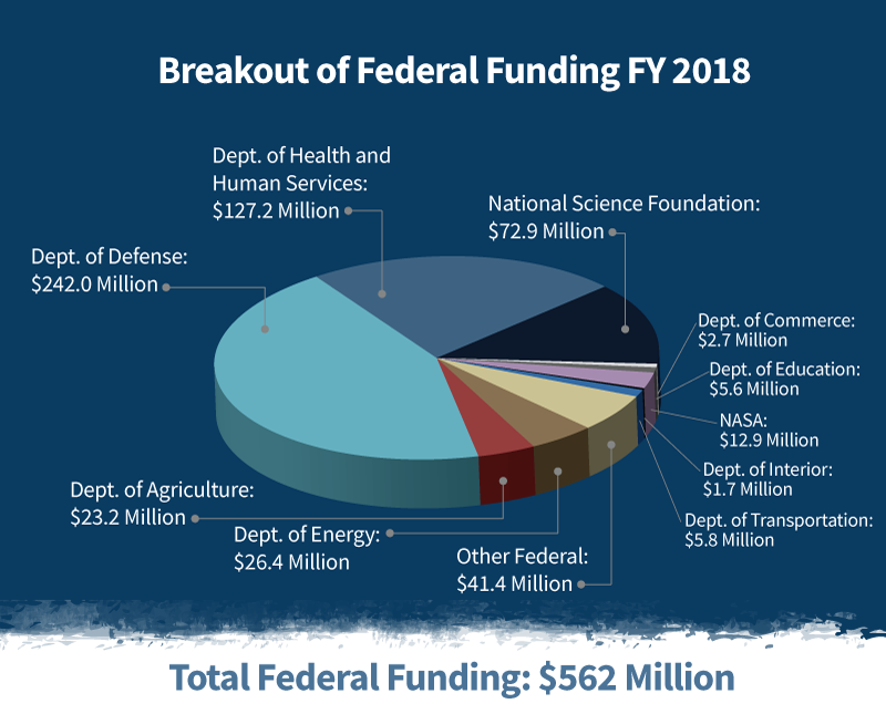 A pie chart of federal, non-DOD sources. Please see full annual report for a textual breakdown.