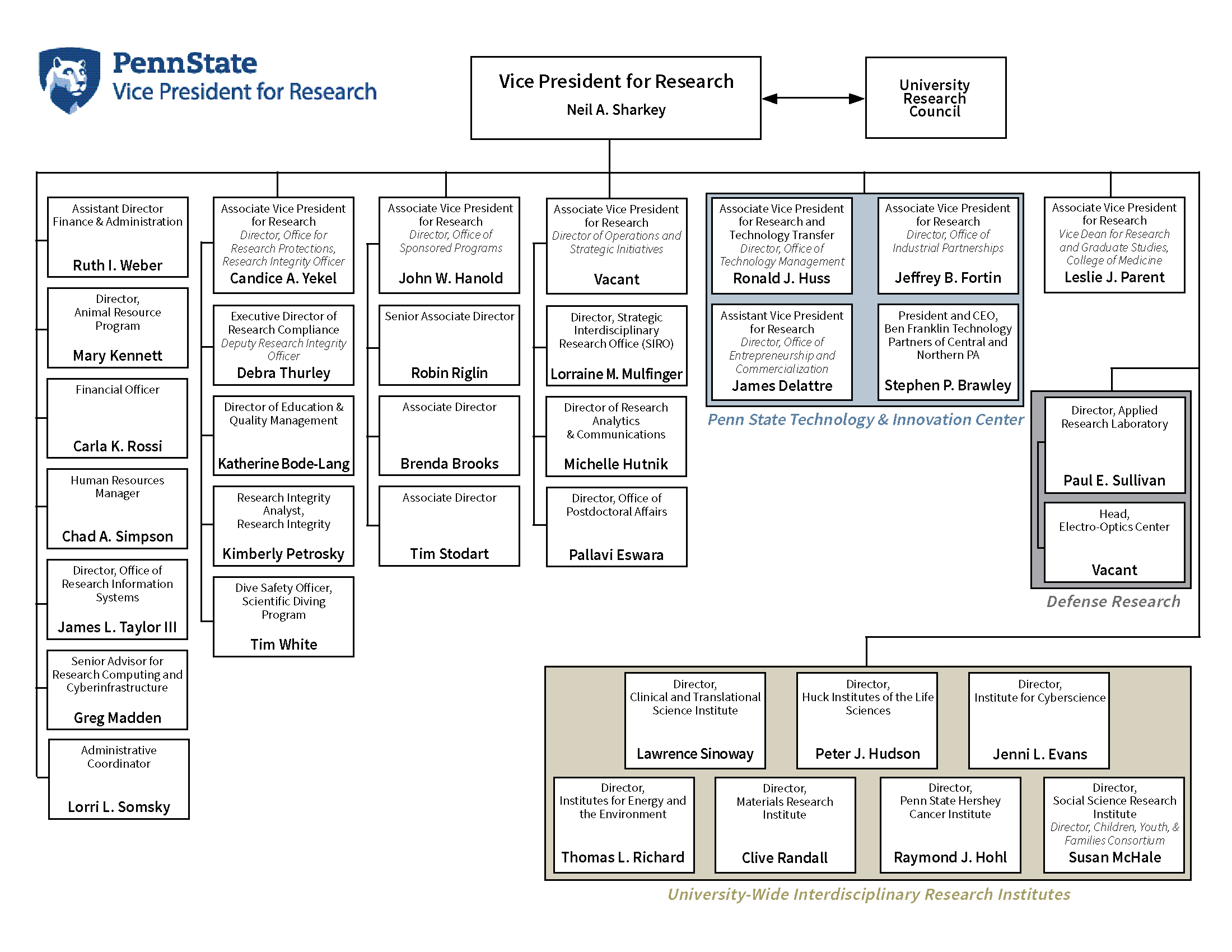 VPR Org Chart