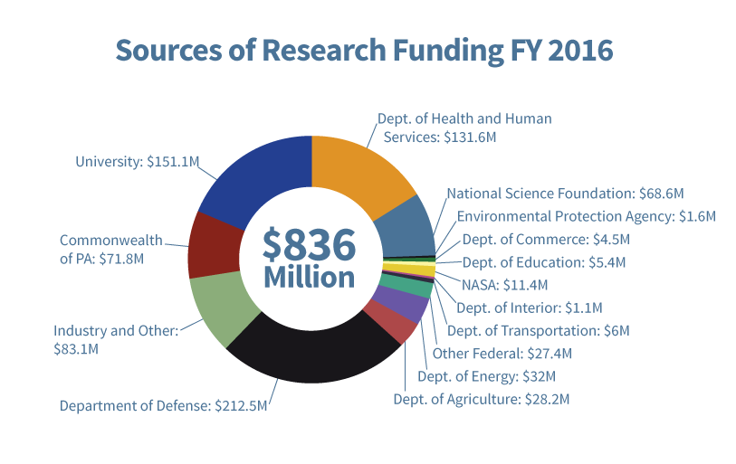 A pie chart of funding sources. Please see full annual report for a textual breakdown.