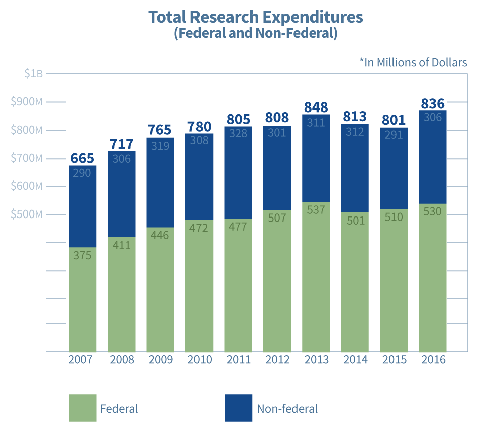A bar chart of funding sources. Please see full annual report for a textual breakdown.
