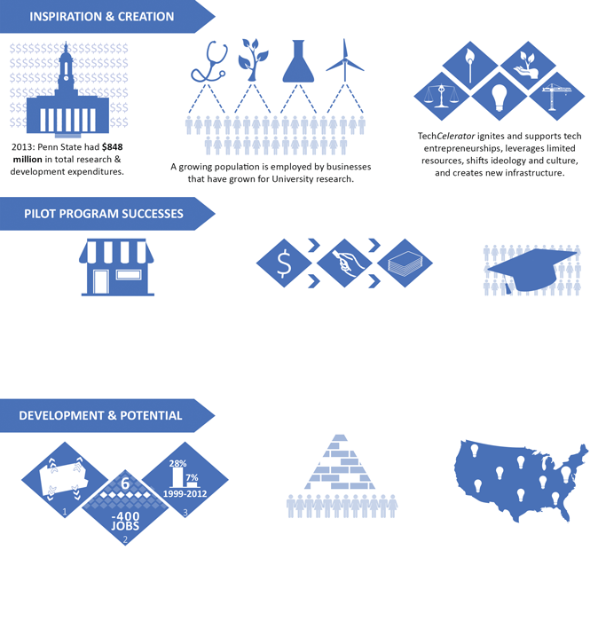 A grant proposal graphic example image.