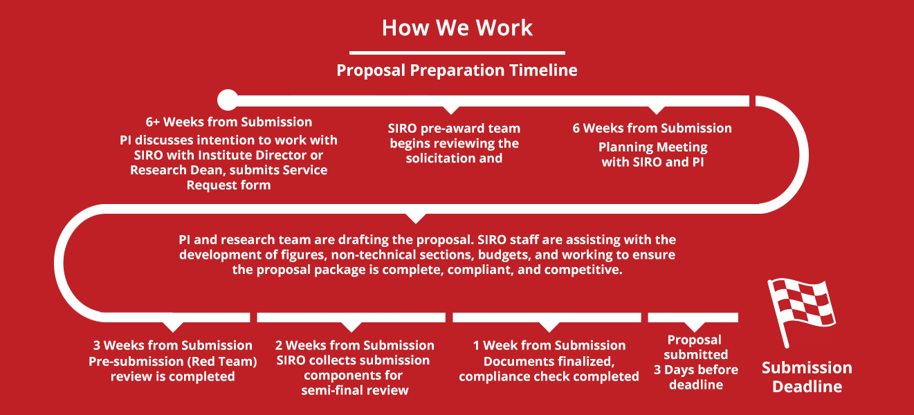 The SIRO development timeline typically begins six weeks from the submission deadline with the submission of a Service Request form. SIRO staff review the solicitation, and work in concert with the PI and research team to develop a proposal package that is competitive, complete, and compliant.